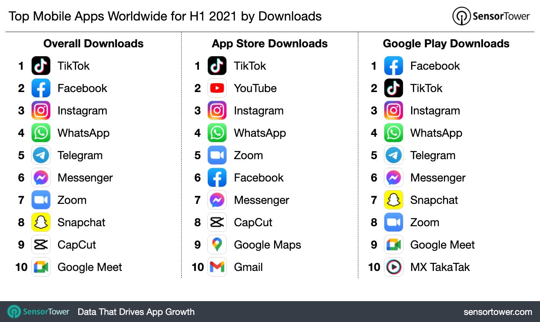 Самые популярные приложения  за первое полугодие