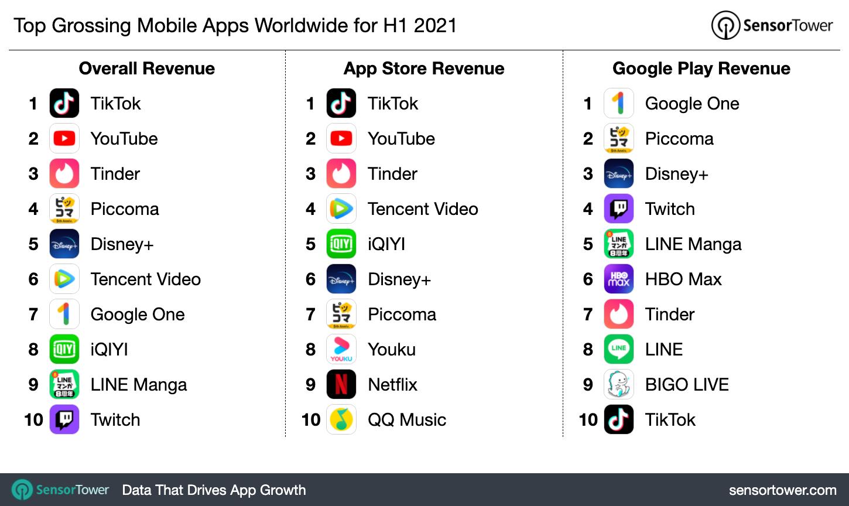 Больше всего денег было потрачено в приложениях TikTok, YouTube, Tinder