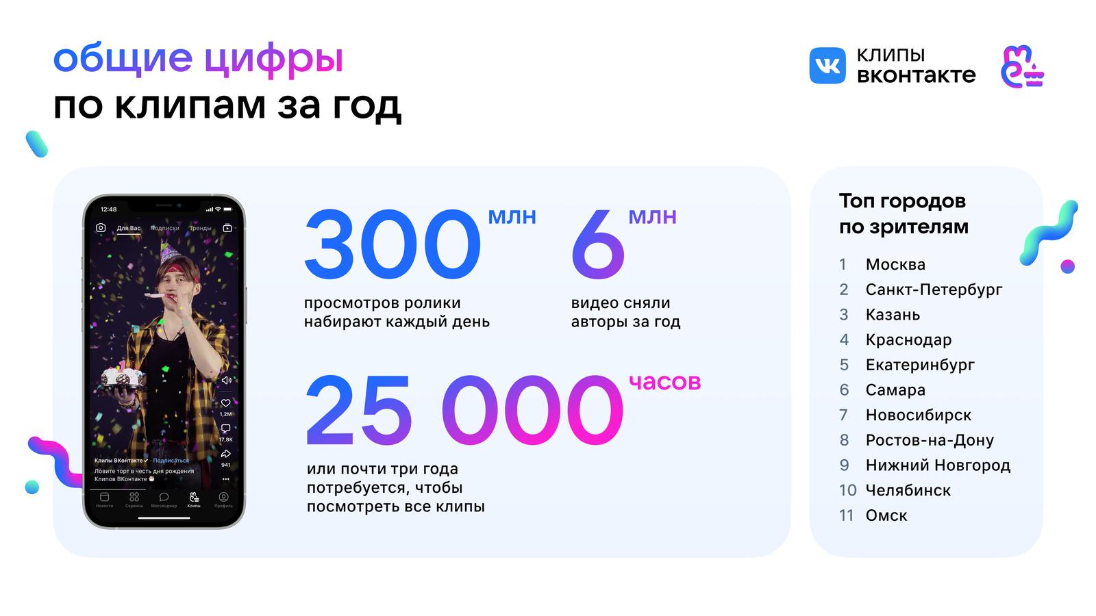 Клипы «ВКонтакте» показали трехкратный рост просмотров за год