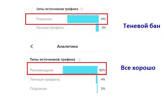 Сравнение статистики