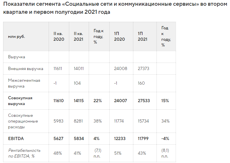 Выручка Mail.ru Group выросла до 29,9 млрд рублей во втором квартале
