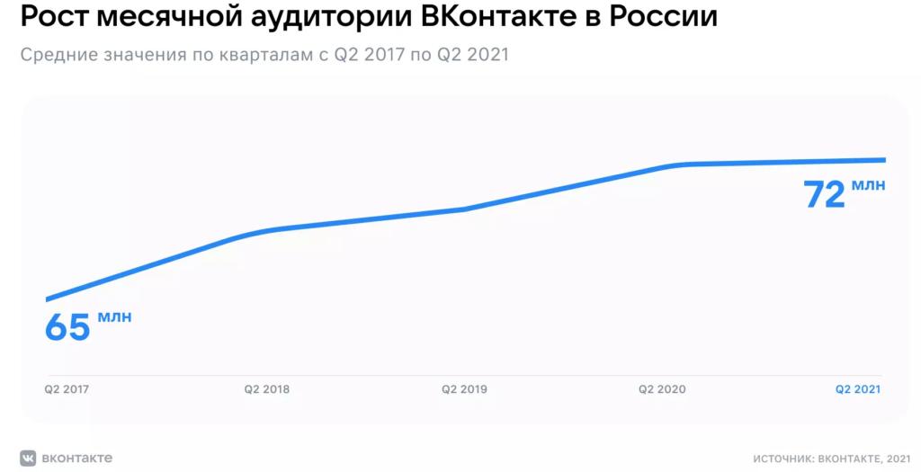 динамика аудитории вконтакте