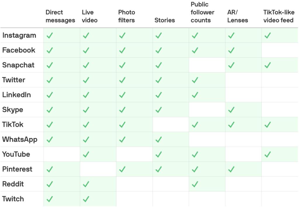 копирование функций социальные сети