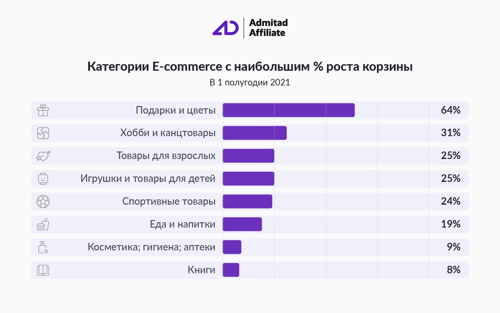 самые популярные товары в онлайне среди россиян
