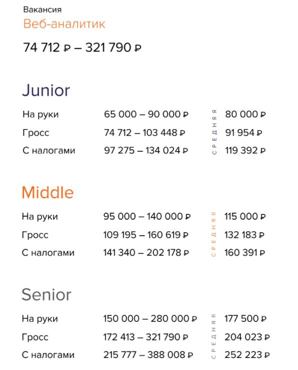 Зарплата веб-аналитика в Москве