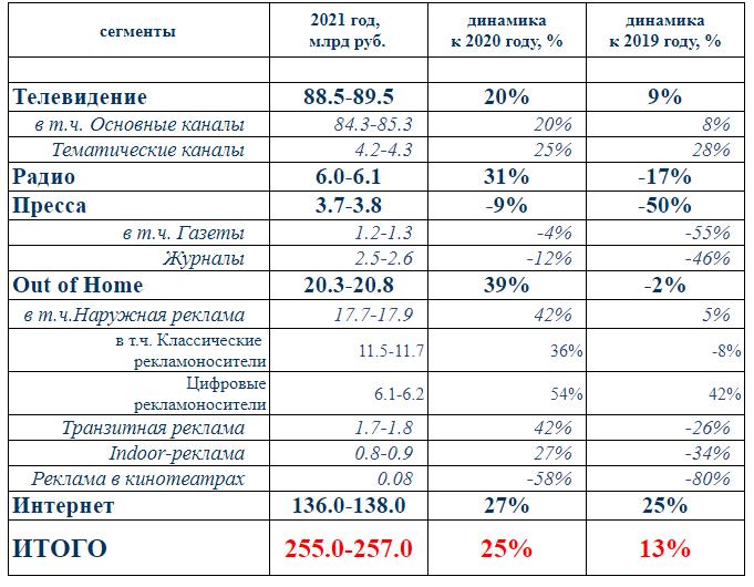 Объем рекламного рынка России превысил допандемийные показатели на 13% в первом полугодии