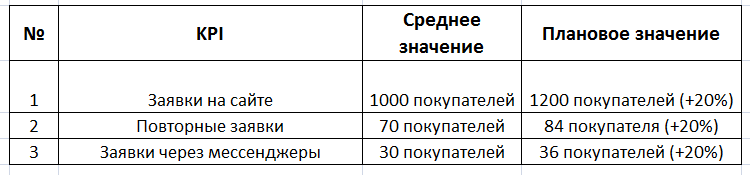 Метрики KPI