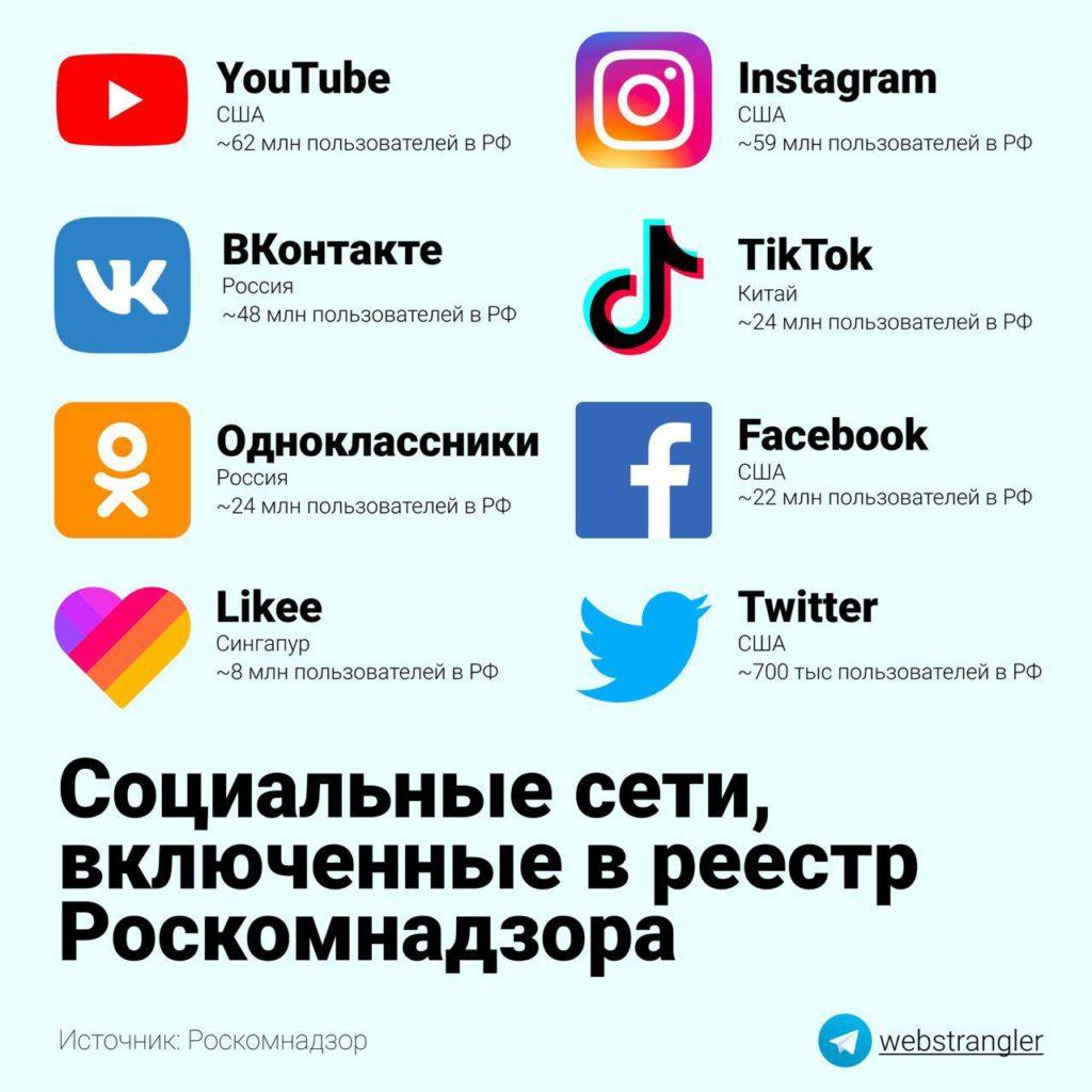 пользователи соцсети россия