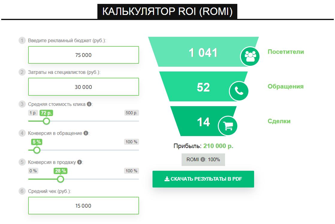 Бесплатный калькулятор ROI (ROMI)