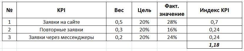 Индекс KPI