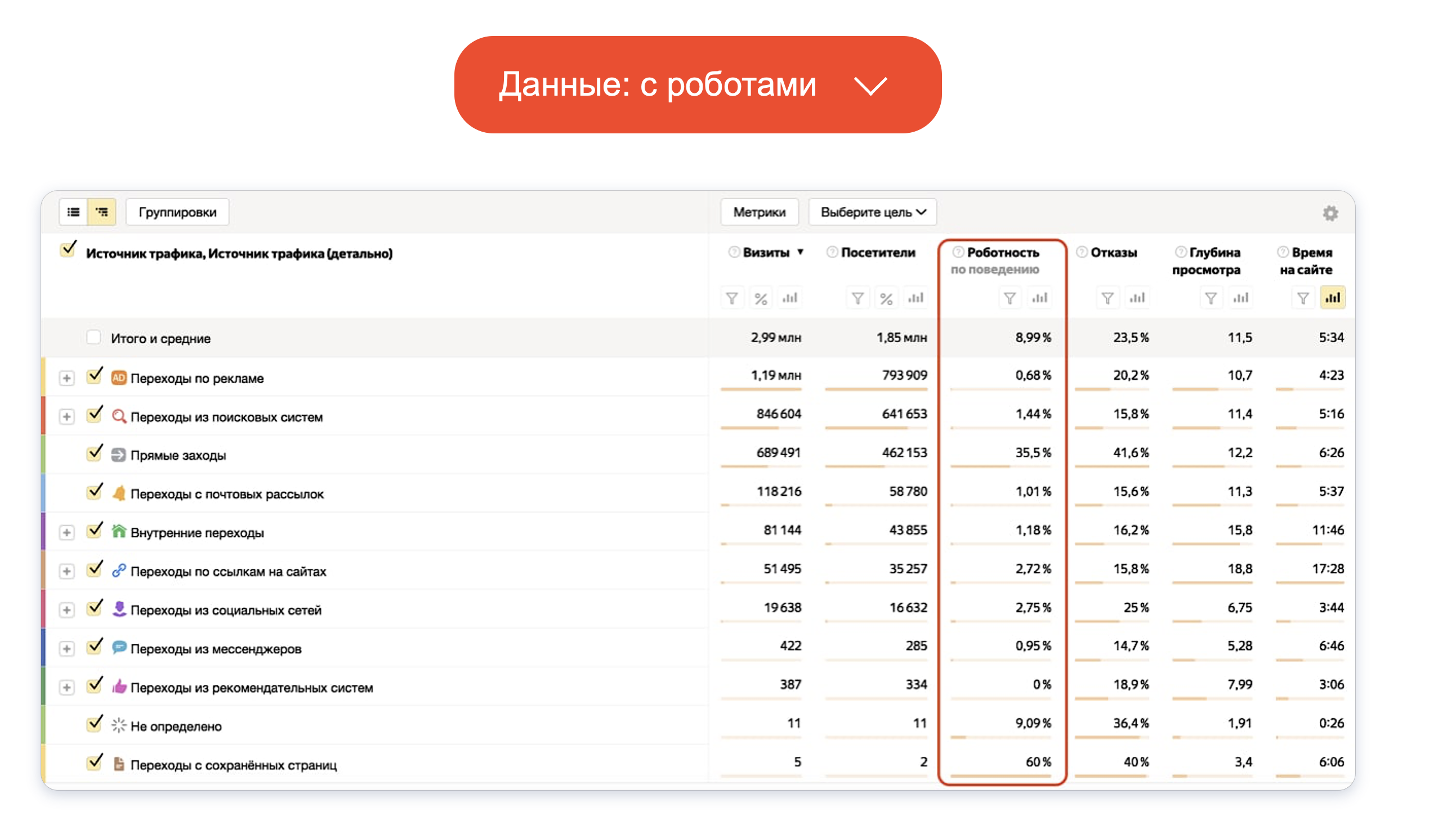 «Яндекс.Метрика» улучшила систему определения роботов