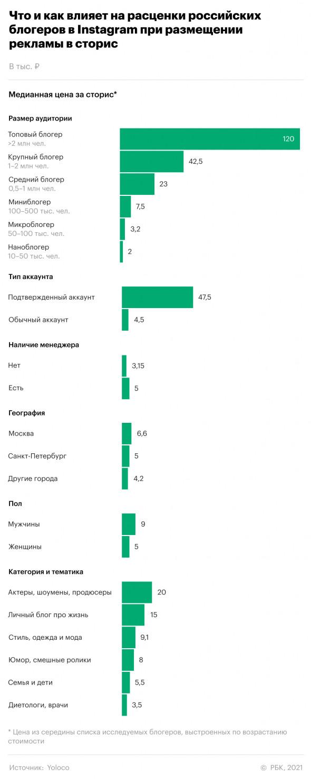 Аналитики подсчитали среднюю цену рекламной истории в русскоязычном Instagram