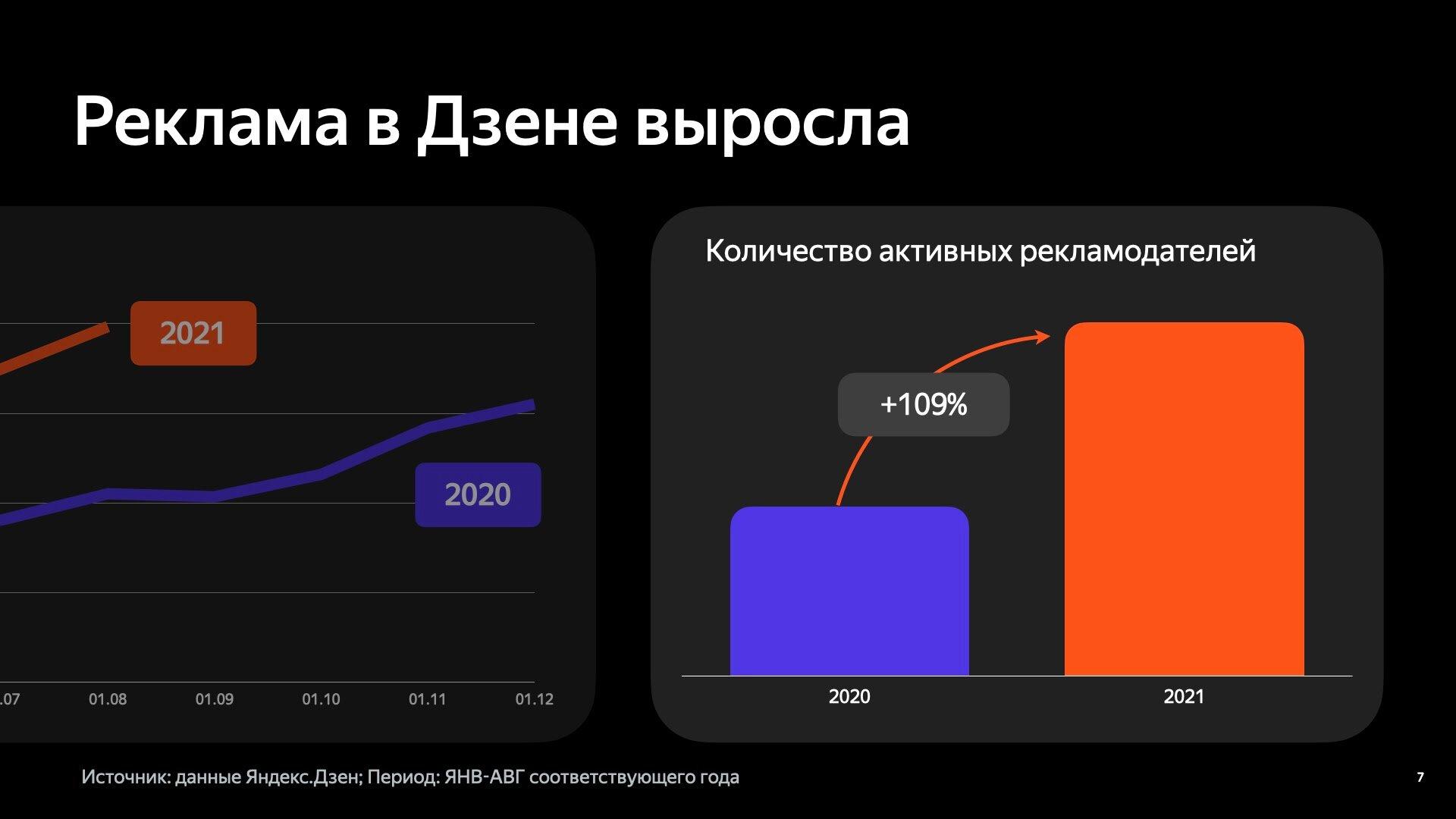 В «Яндекс.Дзене» реклама выросла в 2 раза