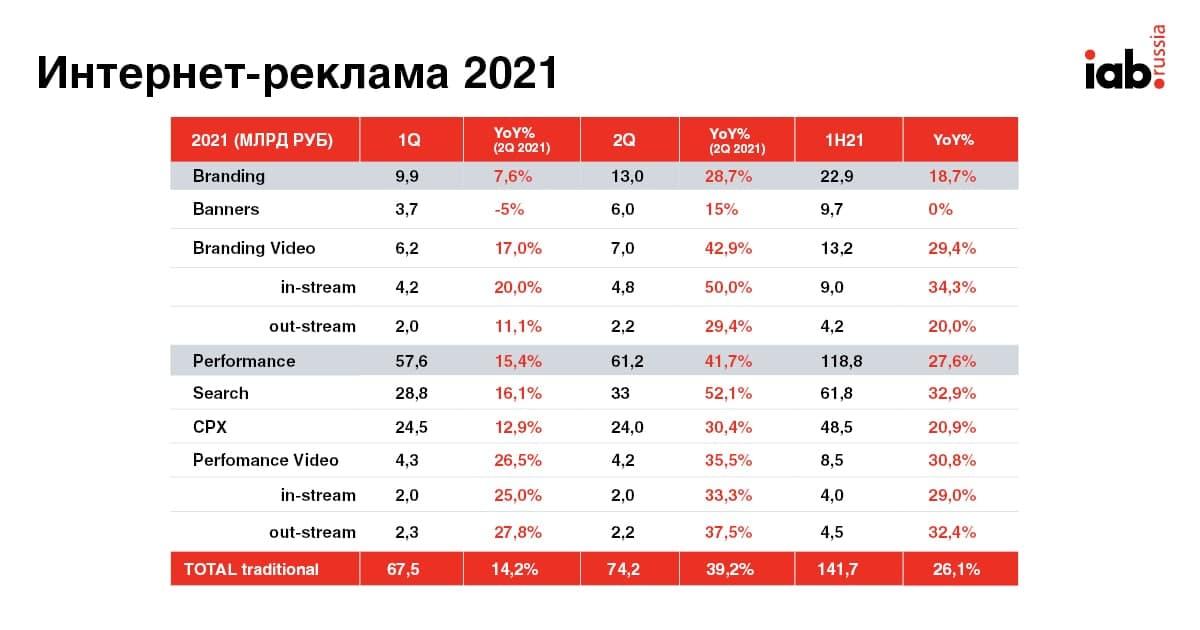 Объем рынка интернет-рекламы в первом полугодии вырос на 26% год к году