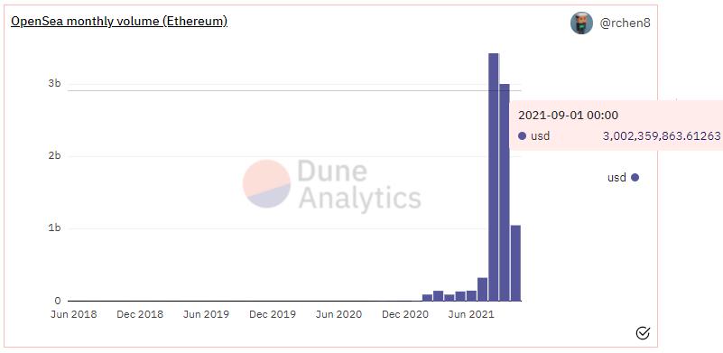 Dune Analytics